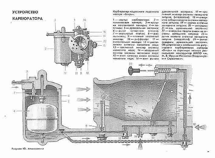 Инструкция По Эксплуатации Лодочного Мотора Вихрь 20